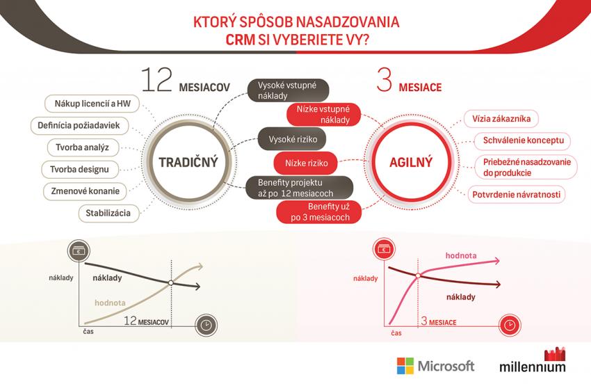 trend_a5_infografikaa-1-850x555