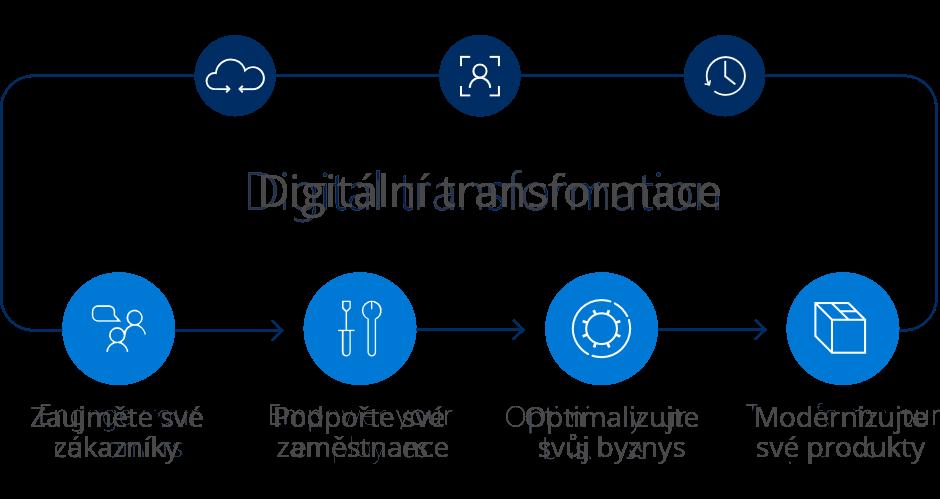 Digitální transformace firem