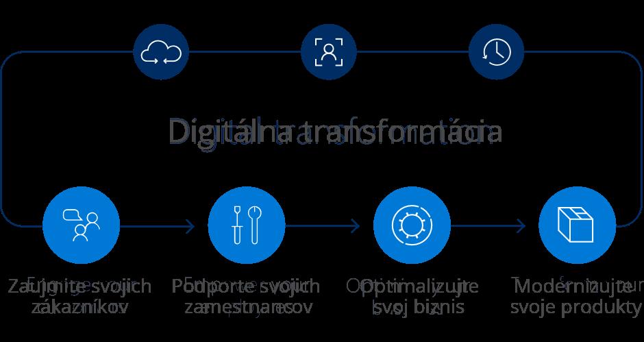 Digitálna transformácia firmy
