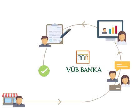 VÚB - Implementation of LPS banking system