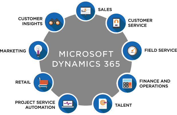 Microsoft Dynamics 365 apps