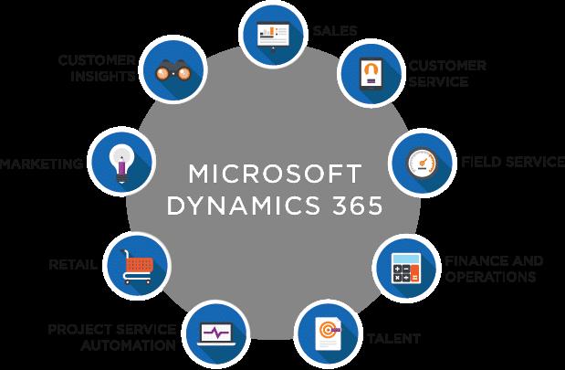 Microsoft Dynamics 365 aplikácie